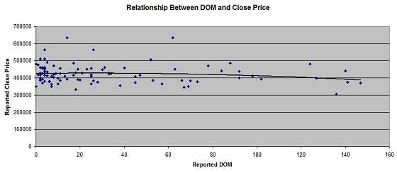 Portland Appraisal Relationship Between DOM and Price Under 150 Days