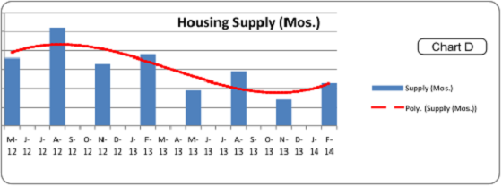 Portland Home Appraisal Housing Supply Graph