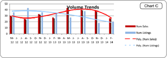 Portland Home Appraiser Volume Trends Graph