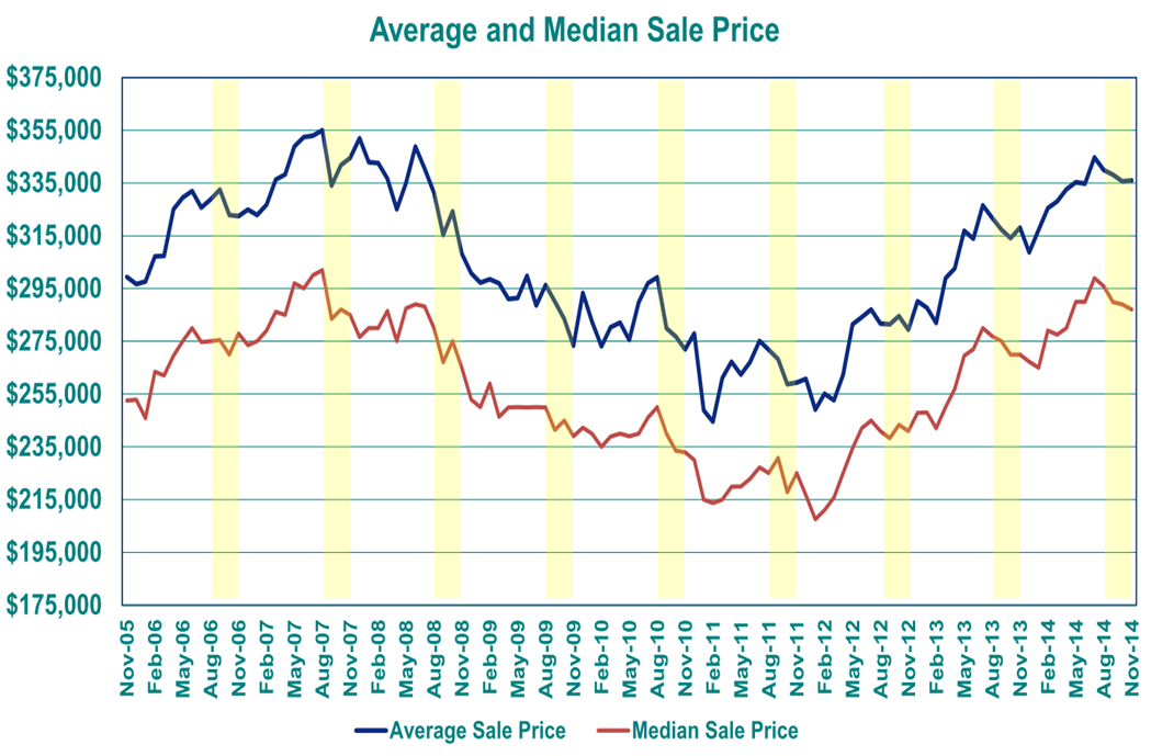 Portland Home Market Fall Price Decline